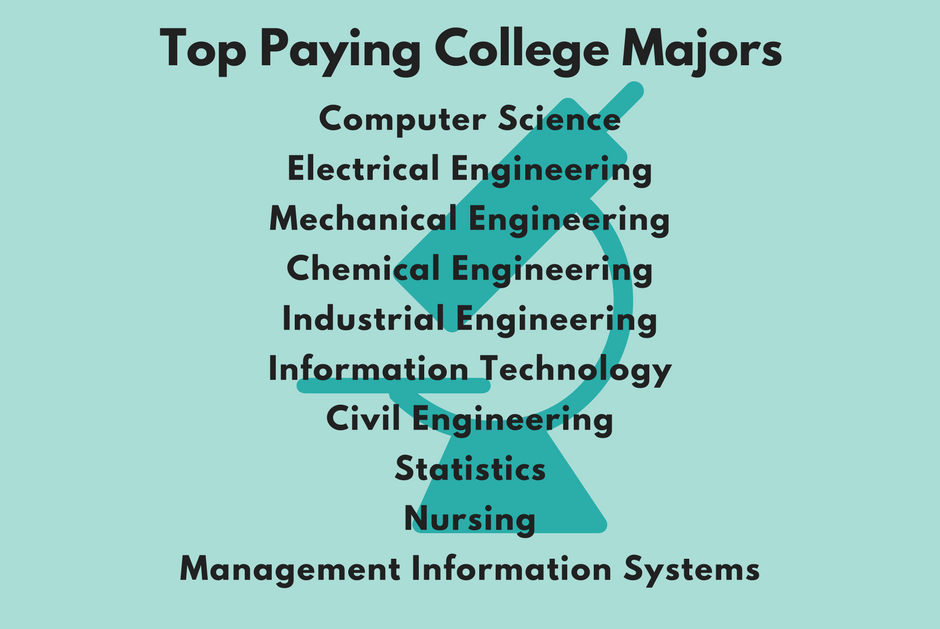top paying college majors lead to stem fields