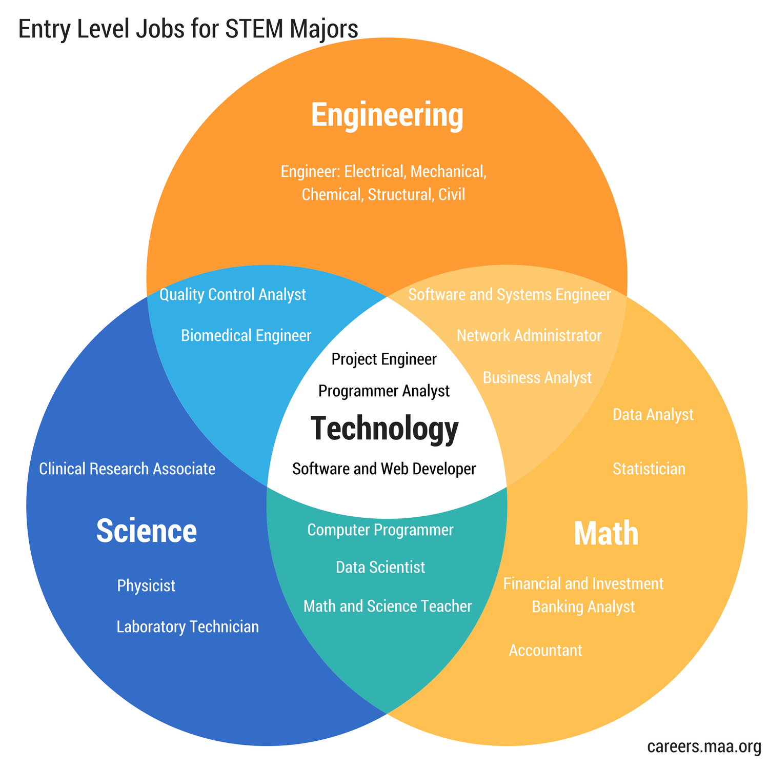 STEM Career Venn Diagram