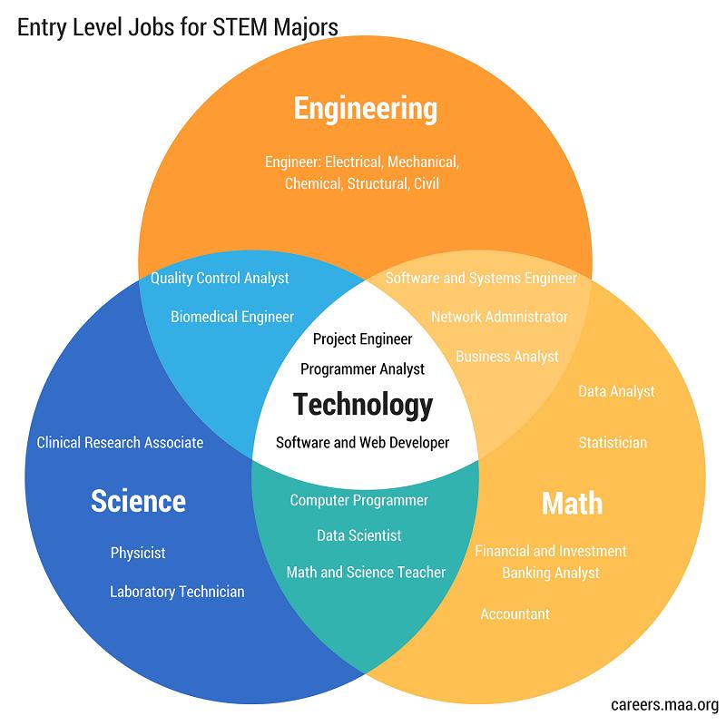 Browse Jobs | MAA Math Career Resource Center