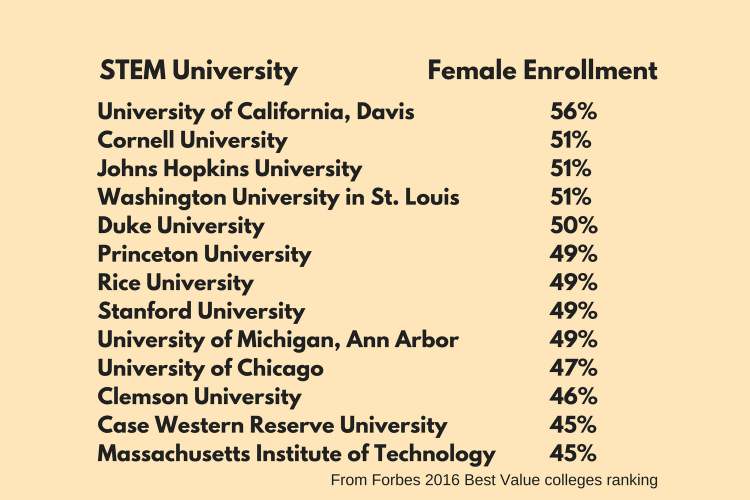 Best Universities for Women in STEM