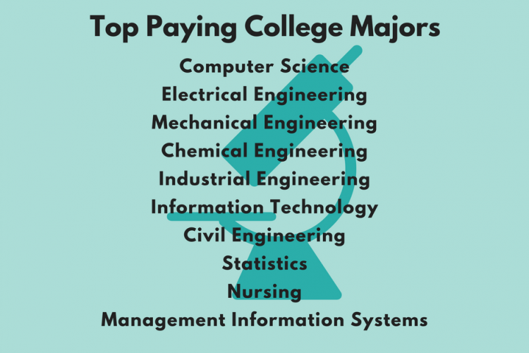 Top Paying College Majors