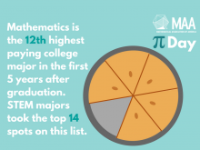 6 Stats To Kickoff Your Quantitative Career Job Search on Pi Day